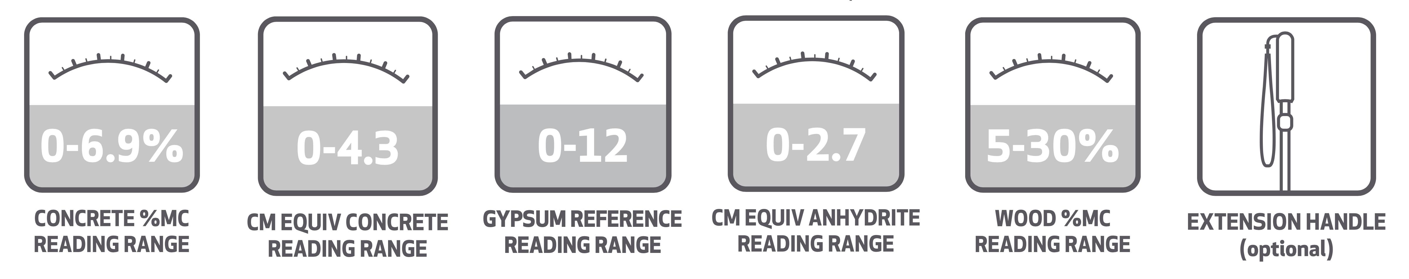 Tramex CMEX5 Measurements